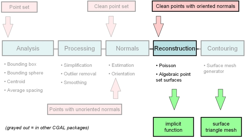 CGAL 4 14 - Poisson Surface Reconstruction: User Manual